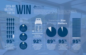 Avalon's Winning Suites & Balconies
